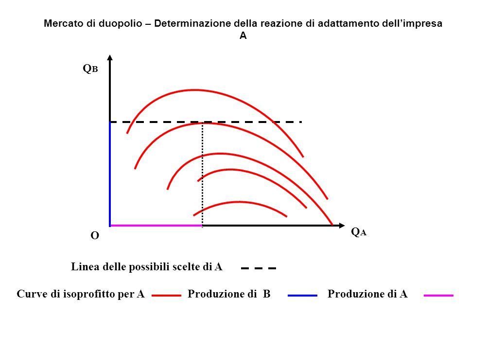Produzione di AProduzione di BCurve di isoprofitto per A Linea delle possibili scelte di A QBQB O QAQA Mercato di duopolio – Determinazione della reaz