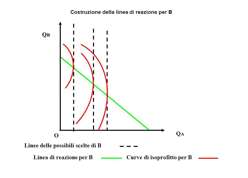 QBQB Curve di isoprofitto per BLinea di reazione per B Linee delle possibili scelte di B O QAQA Costruzione della linea di reazione per B
