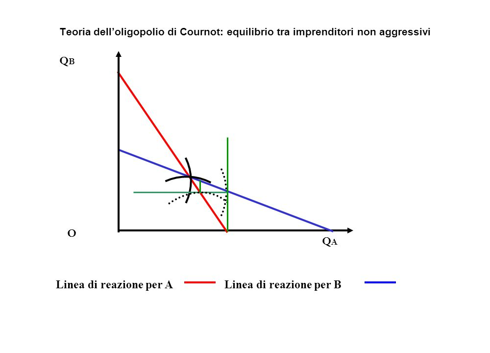 Linea di reazione per ALinea di reazione per B QAQA QBQB O Teoria dell'oligopolio di Cournot: equilibrio tra imprenditori non aggressivi