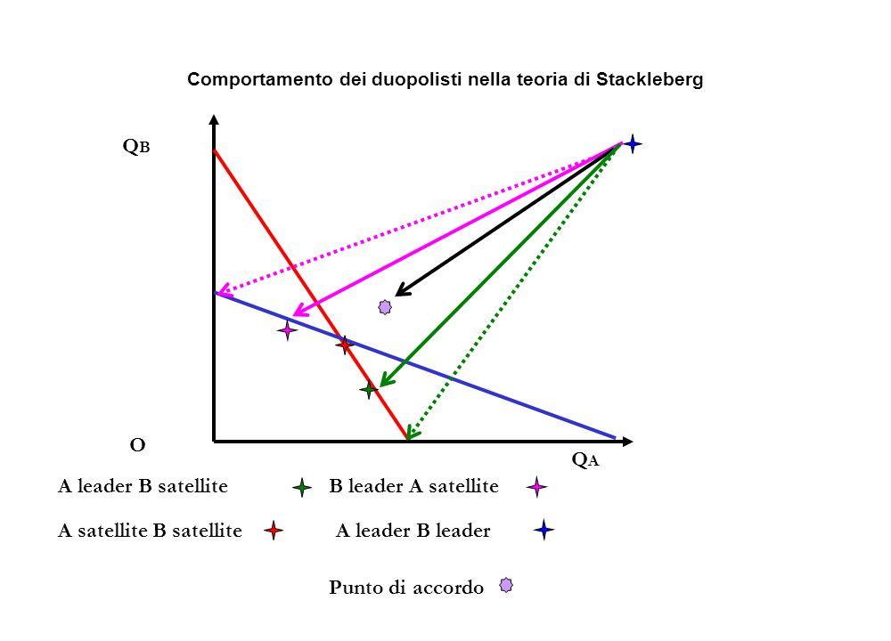 A leader B satelliteB leader A satellite A satellite B satellite Punto di accordo QBQB QAQA O Comportamento dei duopolisti nella teoria di Stackleberg