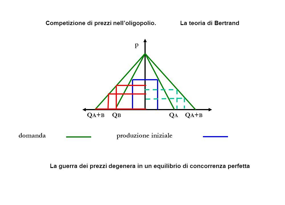 QBQB QAQA p QA+BQA+B QA+BQA+B domandaproduzione iniziale Competizione di prezzi nell'oligopolio. La teoria di Bertrand La guerra dei prezzi degenera i
