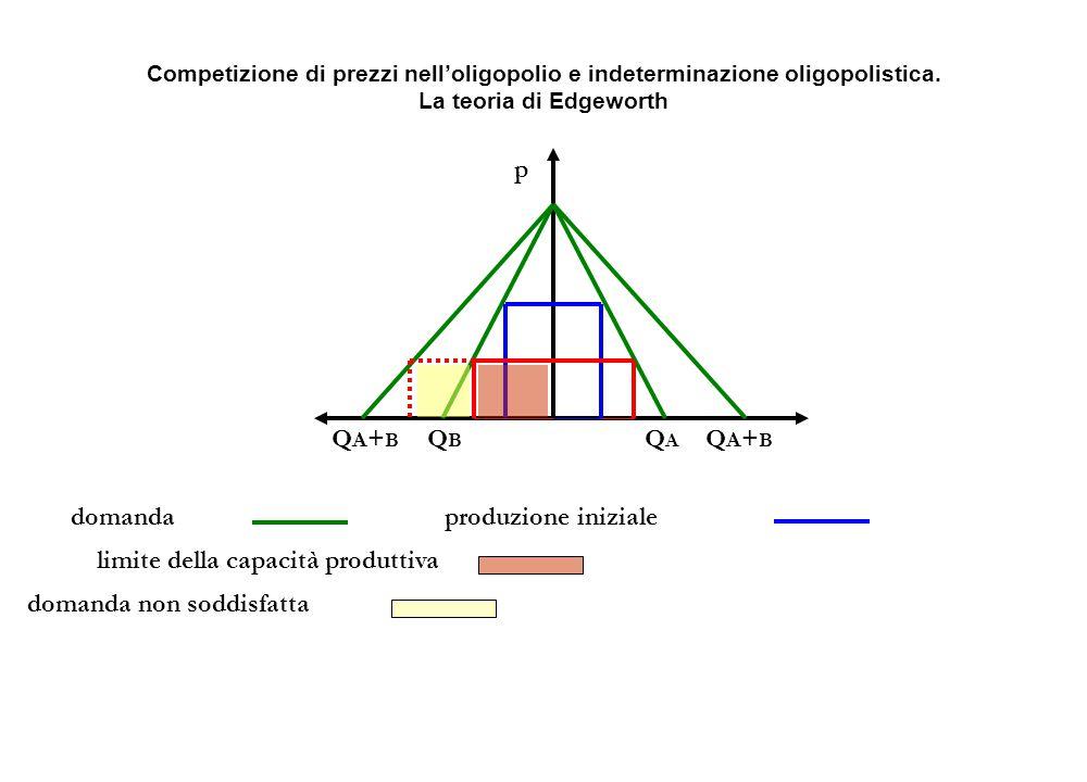 QBQB QAQA p QA+BQA+B QA+BQA+B domandaproduzione iniziale limite della capacità produttiva Competizione di prezzi nell'oligopolio e indeterminazione ol