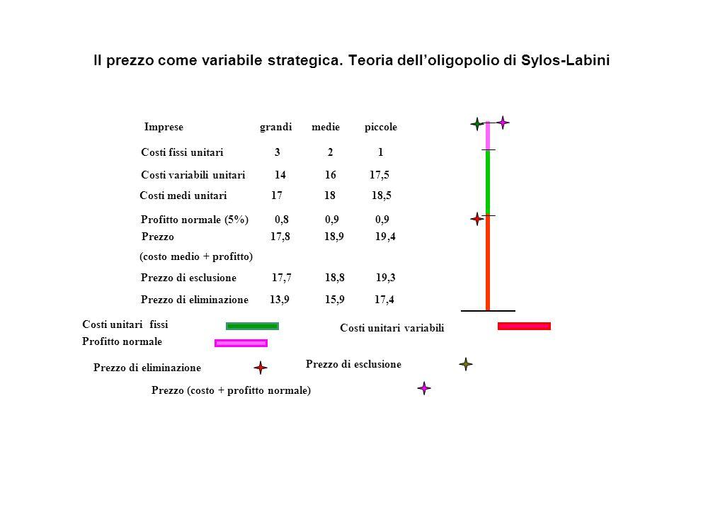 Imprese grandi medie piccole Costi fissi unitari 3 2 1 Costi variabili unitari 14 16 17,5 Costi medi unitari 17 18 18,5 Profitto normale (5%) 0,8 0,9