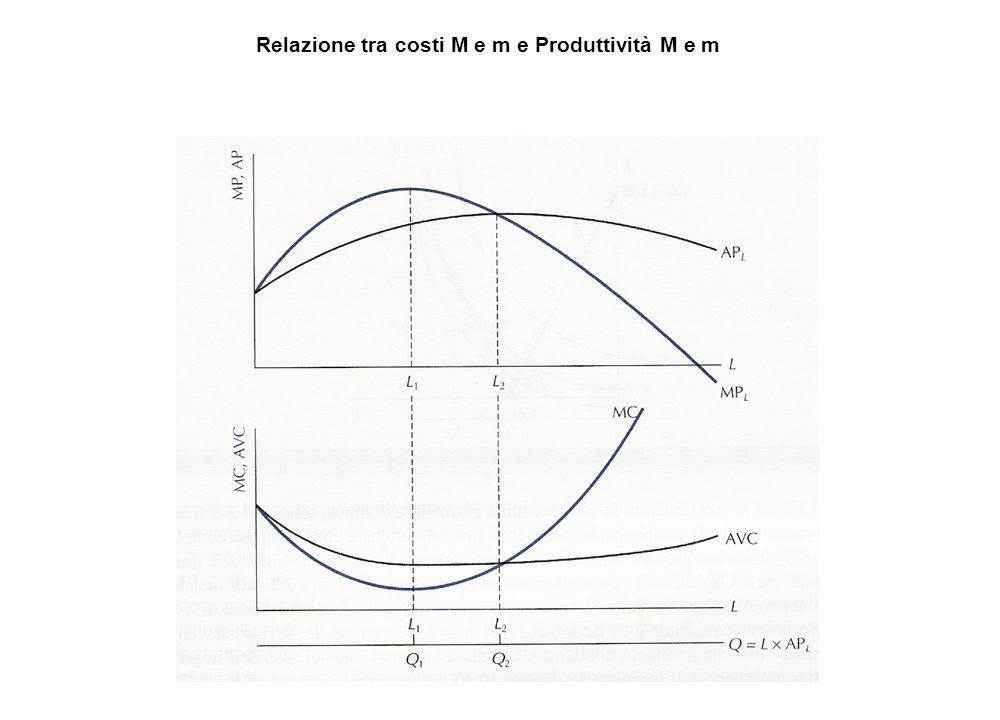 Relazione tra costi M e m e Produttività M e m