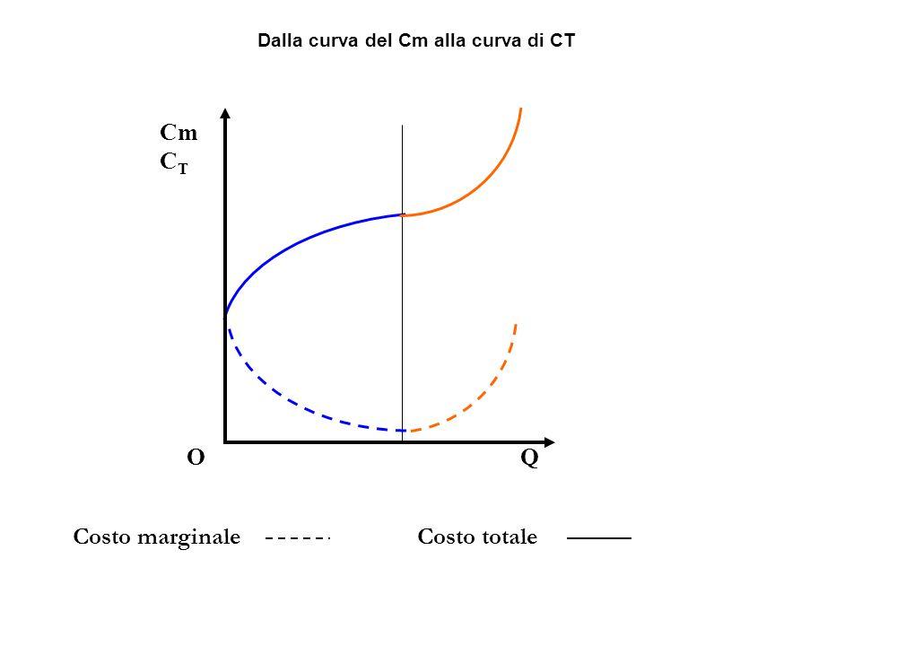 O Cm C T Q Costo marginaleCosto totale Dalla curva del Cm alla curva di CT