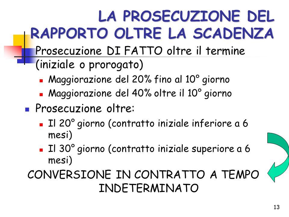 13 LA PROSECUZIONE DEL RAPPORTO OLTRE LA SCADENZA Prosecuzione DI FATTO oltre il termine (iniziale o prorogato) Maggiorazione del 20% fino al 10° gior