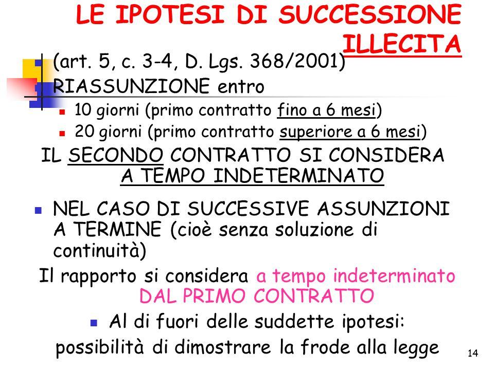 14 LE IPOTESI DI SUCCESSIONE ILLECITA (art. 5, c. 3-4, D. Lgs. 368/2001) RIASSUNZIONE entro 10 giorni (primo contratto fino a 6 mesi) 20 giorni (primo