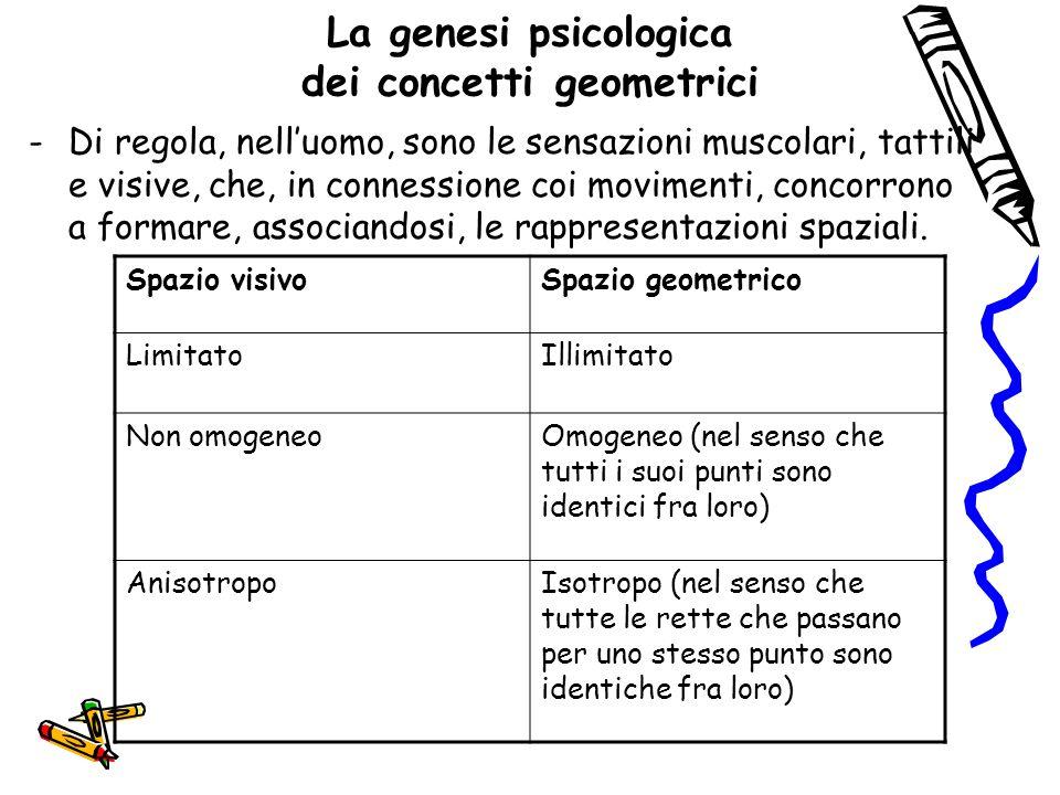 La genesi psicologica dei concetti geometrici -Di regola, nell'uomo, sono le sensazioni muscolari, tattili e visive, che, in connessione coi movimenti