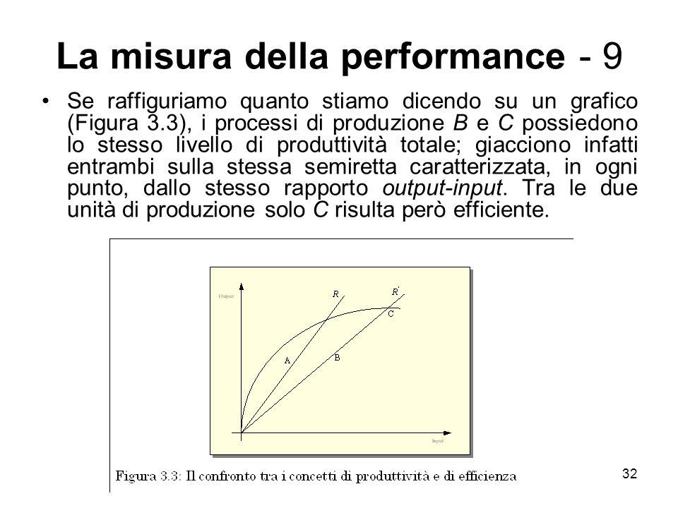 32 La misura della performance - 9 Se raffiguriamo quanto stiamo dicendo su un grafico (Figura 3.3), i processi di produzione B e C possiedono lo stesso livello di produttività totale; giacciono infatti entrambi sulla stessa semiretta caratterizzata, in ogni punto, dallo stesso rapporto output-input.