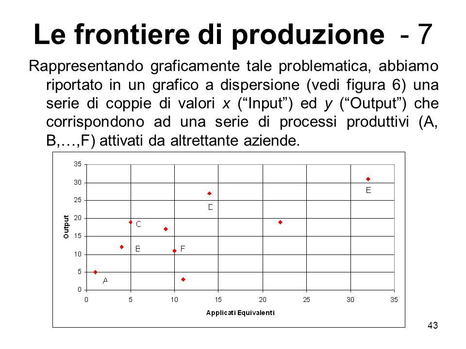 43 Le frontiere di produzione - 7 Rappresentando graficamente tale problematica, abbiamo riportato in un grafico a dispersione (vedi figura 6) una serie di coppie di valori x ( Input ) ed y ( Output ) che corrispondono ad una serie di processi produttivi (A, B,…,F) attivati da altrettante aziende.
