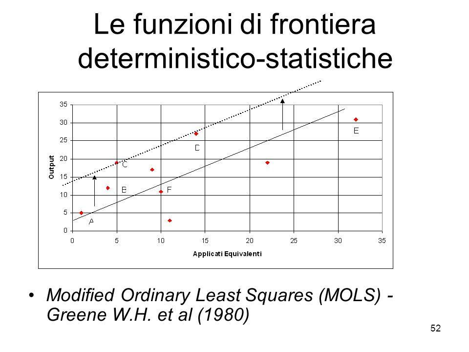 52 Le funzioni di frontiera deterministico-statistiche Modified Ordinary Least Squares (MOLS) - Greene W.H.