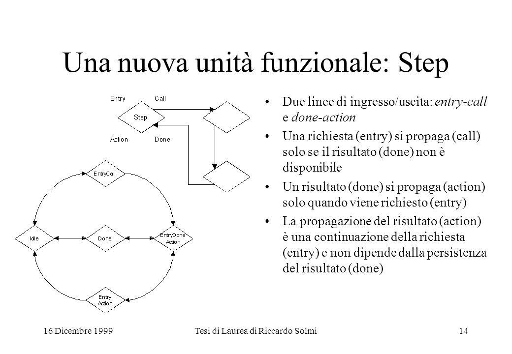 16 Dicembre 1999Tesi di Laurea di Riccardo Solmi14 Una nuova unità funzionale: Step Due linee di ingresso/uscita: entry-call e done-action Una richies