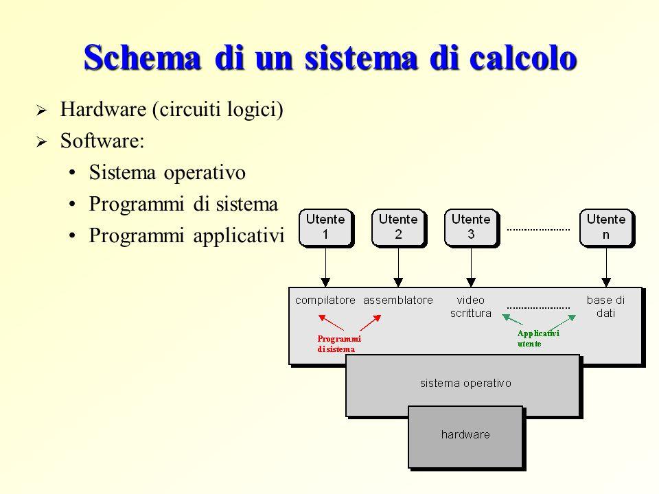 Schema di un sistema di calcolo  Hardware (circuiti logici)  Software: Sistema operativo Programmi di sistema Programmi applicativi