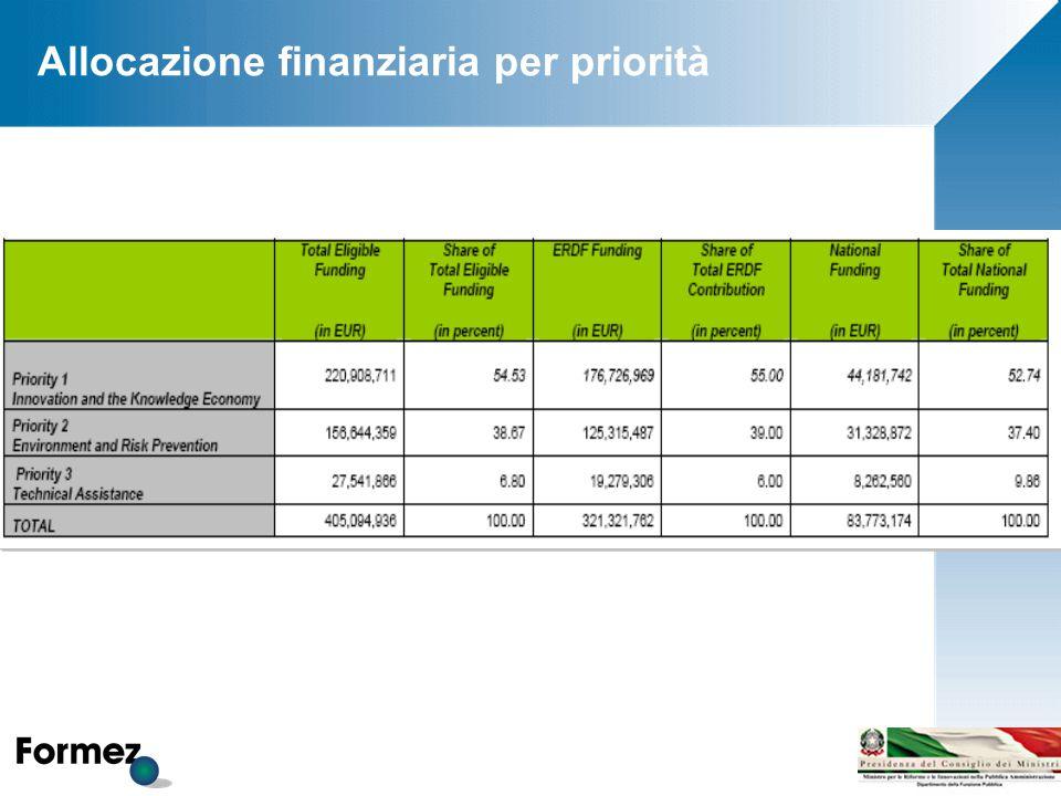 Allocazione finanziaria per priorità