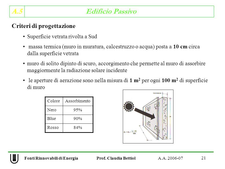 A.5 Edificio Passivo 21 Fonti Rinnovabili di Energia Prof.