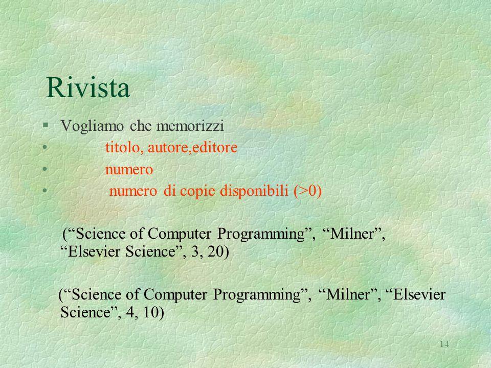 14 Rivista §Vogliamo che memorizzi titolo, autore,editore numero numero di copie disponibili (>0) ( Science of Computer Programming , Milner , Elsevier Science , 3, 20) ( Science of Computer Programming , Milner , Elsevier Science , 4, 10)