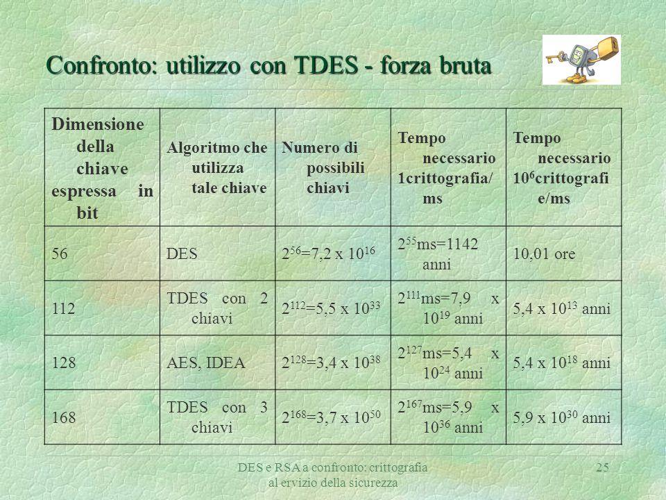 DES e RSA a confronto: crittografia al ervizio della sicurezza 25 Confronto: utilizzo con TDES - forza bruta Dimensione della chiave espressa in bit A