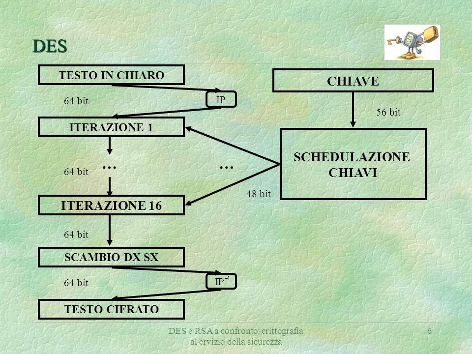 DES e RSA a confronto: crittografia al ervizio della sicurezza 6 DES SCHEDULAZIONE CHIAVI TESTO IN CHIARO CHIAVE TESTO CIFRATO ITERAZIONE 1 ITERAZIONE