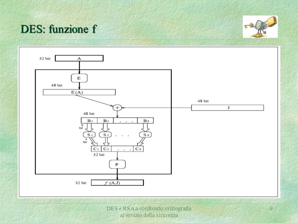 DES e RSA a confronto: crittografia al ervizio della sicurezza 9 DES: funzione f