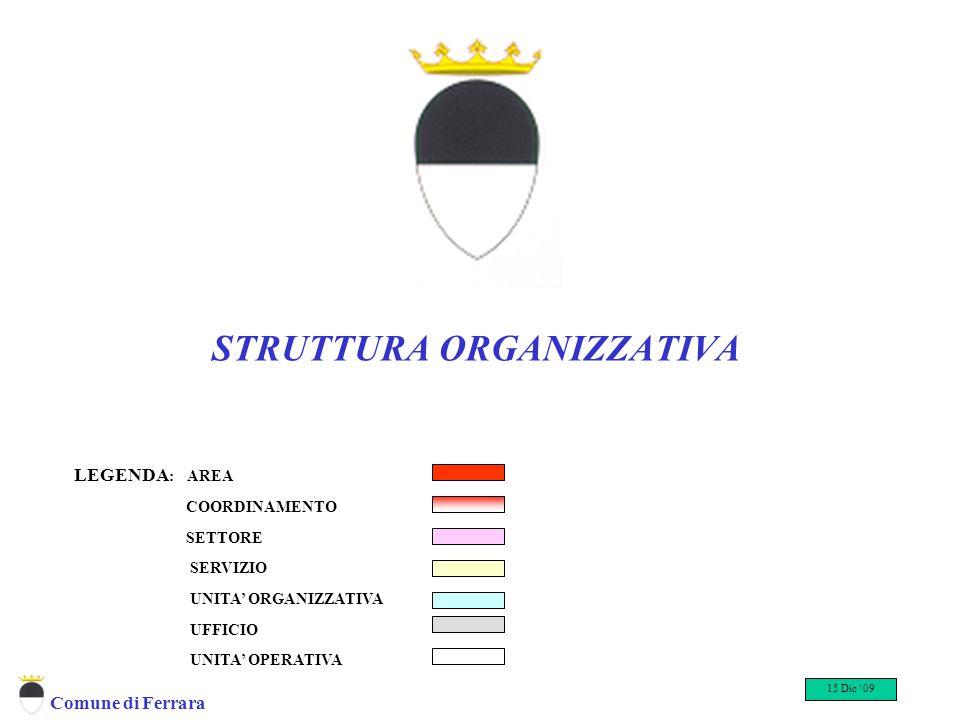 Comune di Ferrara STRUTTURA ORGANIZZATIVA LEGENDA : AREA COORDINAMENTO SETTORE SERVIZIO UNITA' ORGANIZZATIVA UFFICIO UNITA' OPERATIVA 15 Dic '09