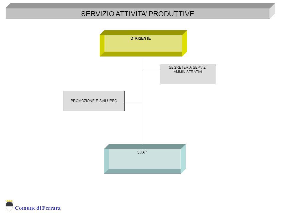 Comune di Ferrara DIRIGENTE SERVIZIO ATTIVITA' PRODUTTIVE SEGRETERIA SERVIZI AMMINISTRATIVI SUAP PROMOZIONE E SVILUPPO