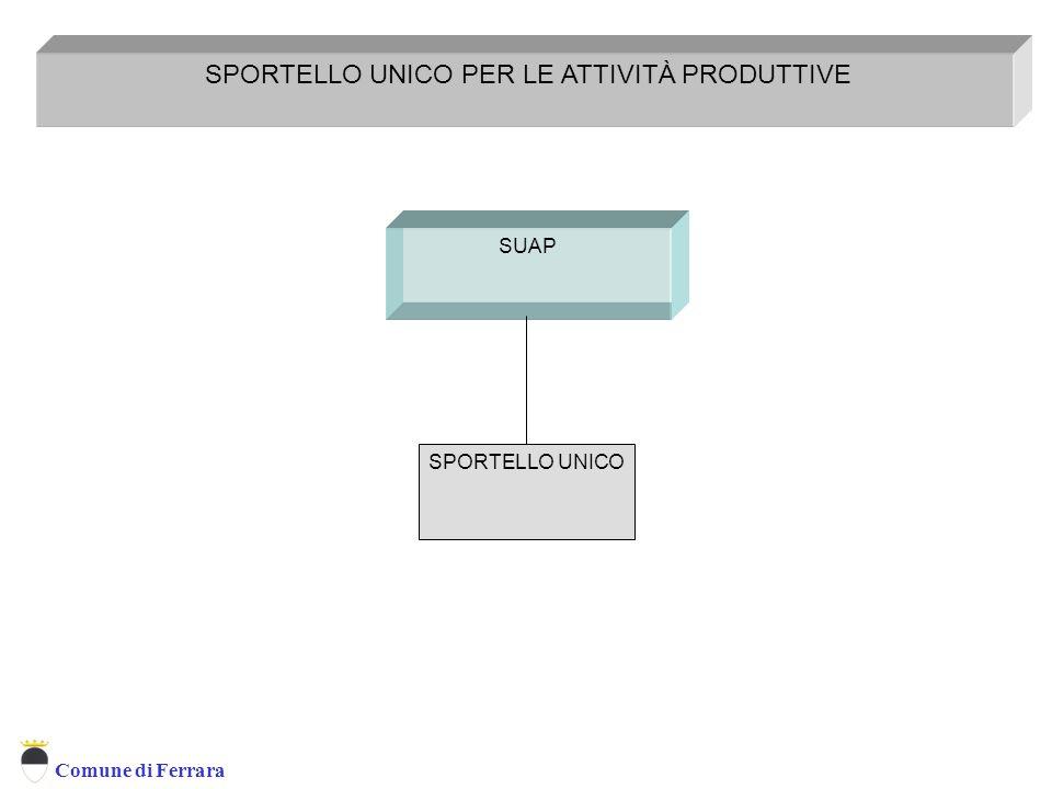 Comune di Ferrara SUAP SPORTELLO UNICO PER LE ATTIVITÀ PRODUTTIVE SPORTELLO UNICO Sportello Unico per le Attività Produttive