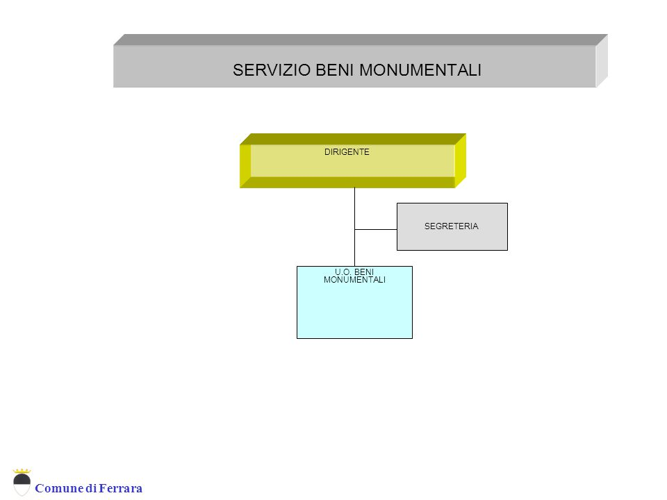Comune di Ferrara DIRIGENTE SERVIZIO BENI MONUMENTALI U.O. BENI MONUMENTALI SEGRETERIA