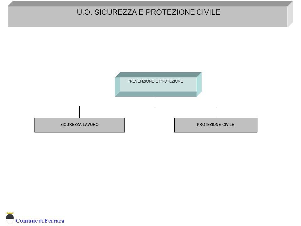 Comune di Ferrara PREVENZIONE E PROTEZIONE U.O. SICUREZZA E PROTEZIONE CIVILE Servizio Prevenzione e Protezione D.L. 626/94 SICUREZZA LAVOROPROTEZIONE