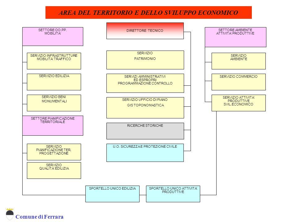 Comune di Ferrara SERVIZIO INFRASTRUTTURE MOBILITA' TRAFFICO SETTORE OO.PP. MOBILITA' AREA DEL TERRITORIO E DELLO SVILUPPO ECONOMICO SETTORE PIANIFICA