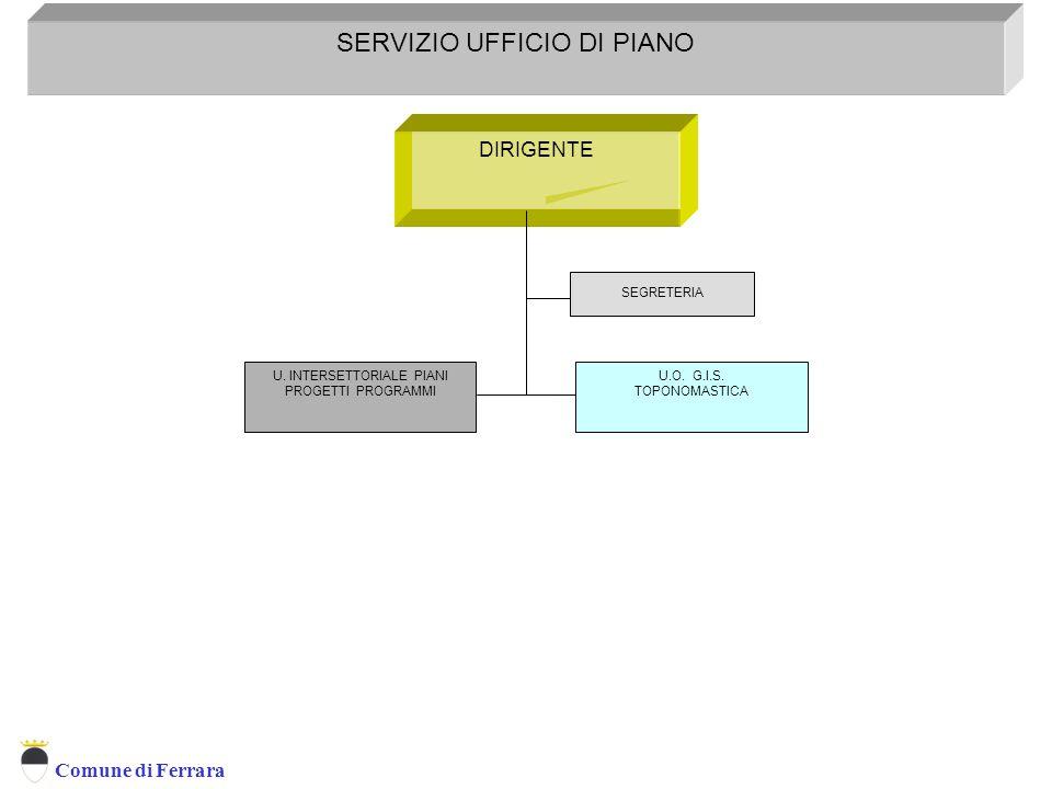 Comune di Ferrara DIRIGENTE SERVIZIO UFFICIO DI PIANO U.O. G.I.S. TOPONOMASTICA SEGRETERIA Servizio Programmazione Controllo E Sistemi Informativi Ter