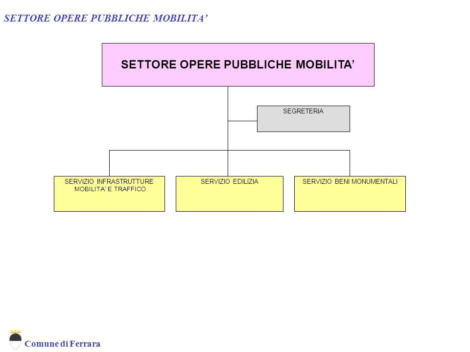 Comune di Ferrara SETTORE OPERE PUBBLICHE MOBILITA' SERVIZIO INFRASTRUTTURE MOBILITA' E TRAFFICO SETTORE OPERE PUBBLICHE MOBILITA' SERVIZIO BENI MONUM