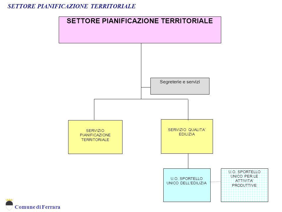 Comune di Ferrara U.O. SPORTELLO UNICO DELL'EDILIZIA SERVIZIO QUALITA' EDILIZIA SERVIZIO PIANIFICAZIONE TERRITORIALE SETTORE PIANIFICAZIONE TERRITORIA