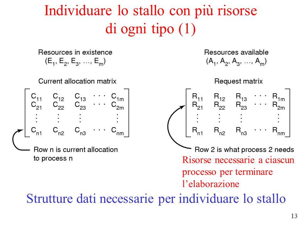 12 Individuare lo stallo con una sola risorsa di ogni tipo Un ciclo nel grafo di Holt denota uno stallo