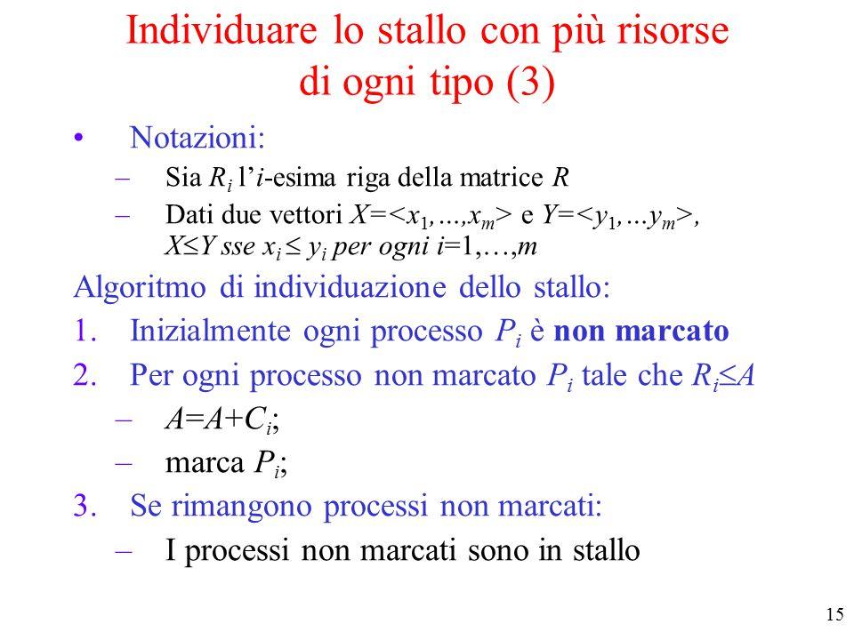 14 Esempio di applicazione dell'algoritmo di individuazione dello stallo Stallo con più risorse do ogni tipo (2)