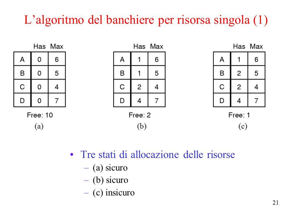20 Stati Sicuri e Insicuri (2) Dimostrazione che lo stato (b) è insicuro (a) (b) (c) (d)