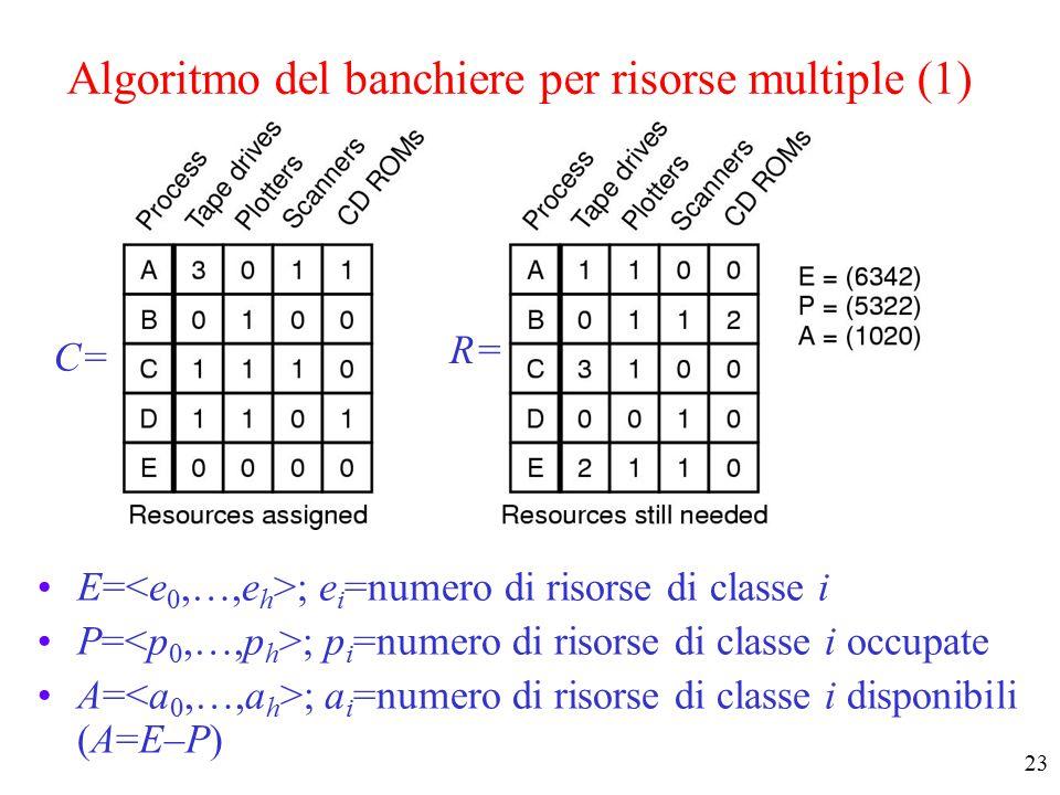 22 L'algoritmo del banchiere per risorsa singola (2) Prima di iniziare l'esecuzione ogni processo dichiara il massimo numero di risorse che gli sono necessarie Ad ogni richiesta di una nuova risorsa l'algoritmo controlla se accogliere la richiesta porta ad uno stato sicuro o insicuro –per ogni processo si calcolano le unità di risorsa ancora richiedibili (R = Max - Has) –si considerano i processi in ordine di R crescente controllando che ognuno possa ancora richiedere R risorse e terminare correttamente –se tutti i processi possono terminare correttamente lo stato è sicuro Solo le richieste che portano a stati sicuri sono accolte