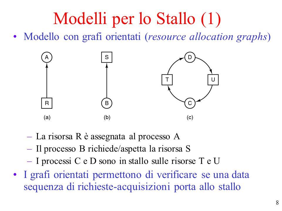 18 Impedire lo stallo Traiettorie nell'uso delle risorse Traiettorie nell'uso delle risorse da parte di due processi