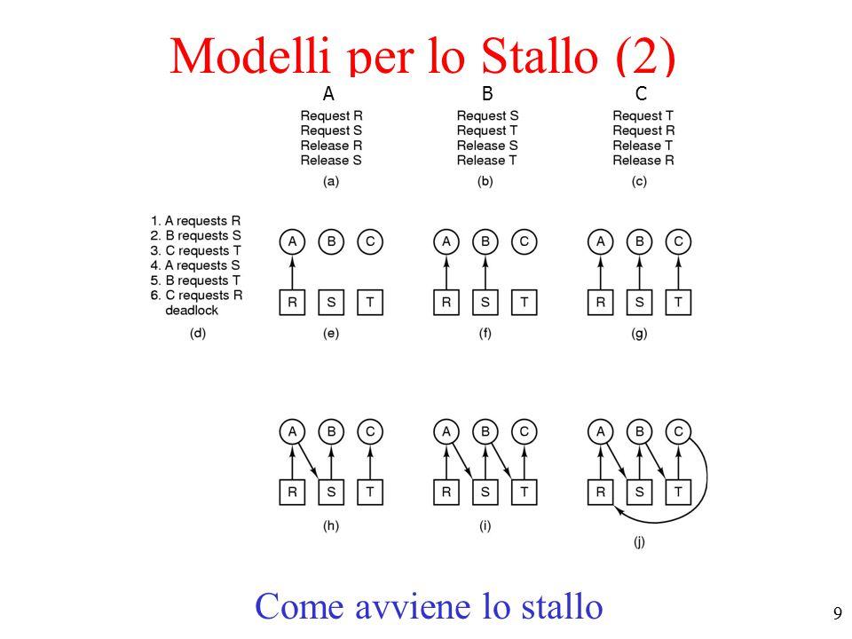 8 Modelli per lo Stallo (1) Modello con grafi orientati (resource allocation graphs) –La risorsa R è assegnata al processo A –Il processo B richiede/aspetta la risorsa S –I processi C e D sono in stallo sulle risorse T e U I grafi orientati permettono di verificare se una data sequenza di richieste-acquisizioni porta allo stallo