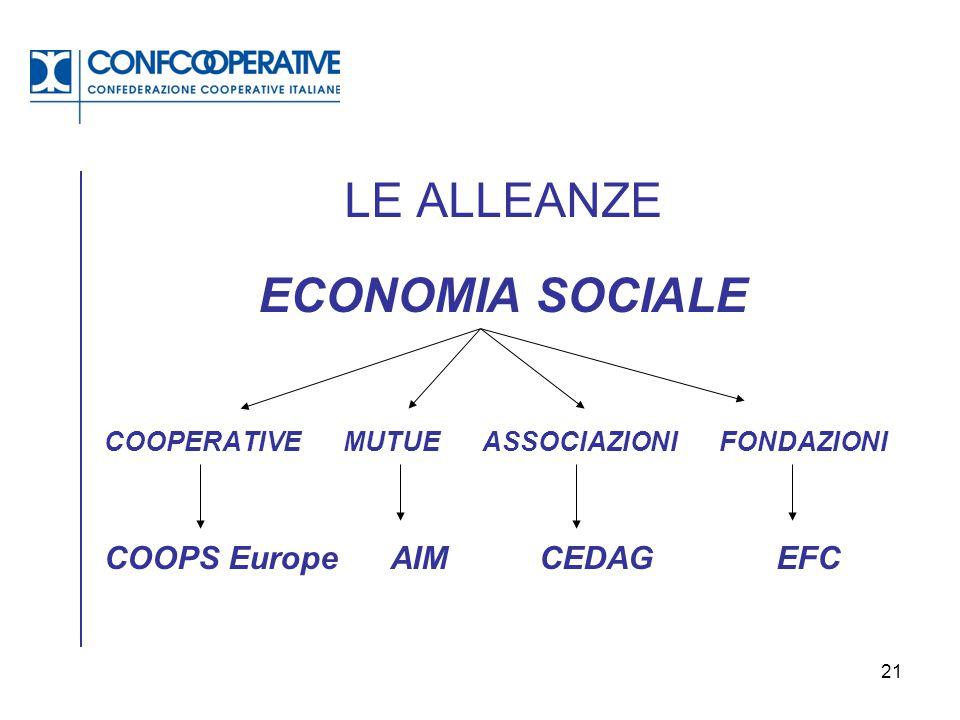 21 LE ALLEANZE ECONOMIA SOCIALE COOPERATIVE MUTUE ASSOCIAZIONI FONDAZIONI COOPS Europe AIM CEDAGEFC
