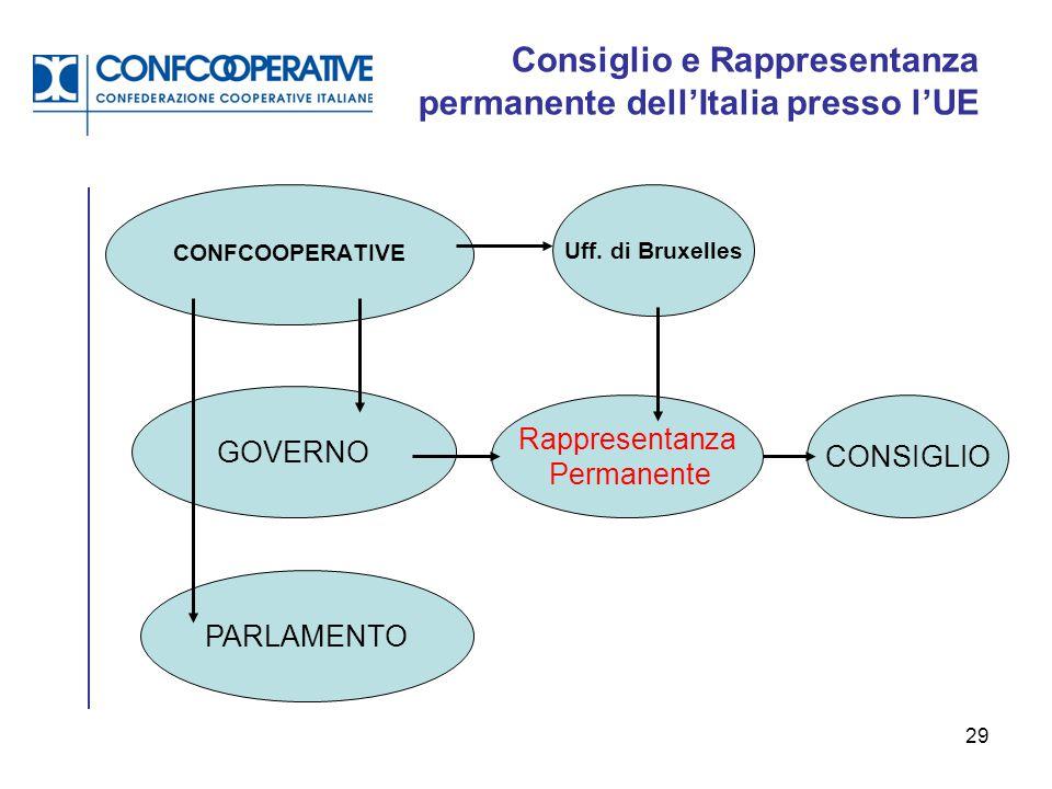 29 Consiglio e Rappresentanza permanente dell'Italia presso l'UE CONFCOOPERATIVE Uff. di Bruxelles GOVERNO PARLAMENTO Rappresentanza Permanente CONSIG