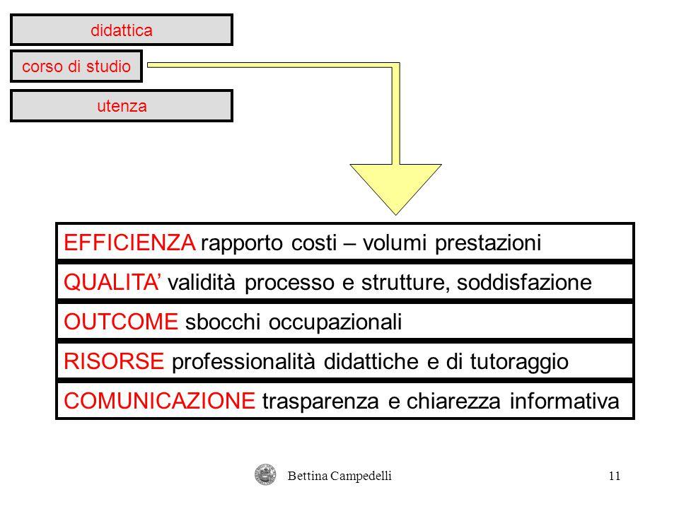 Bettina Campedelli11 didattica corso di studio utenza EFFICIENZA rapporto costi – volumi prestazioni QUALITA' validità processo e strutture, soddisfaz