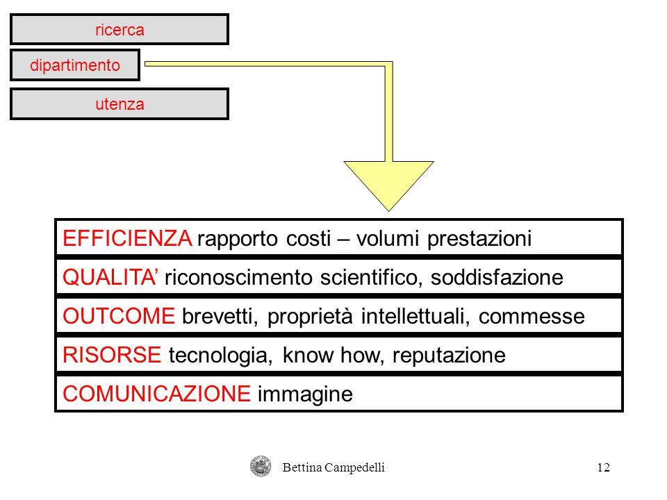 Bettina Campedelli12 ricerca dipartimento utenza EFFICIENZA rapporto costi – volumi prestazioni QUALITA' riconoscimento scientifico, soddisfazione OUT
