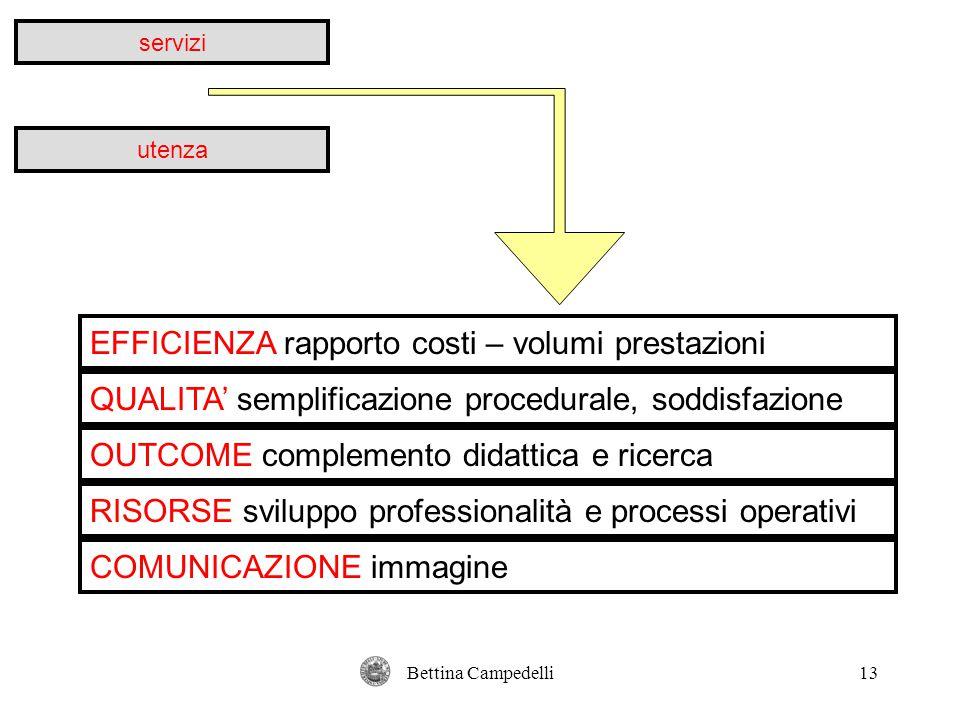 Bettina Campedelli13 servizi utenza EFFICIENZA rapporto costi – volumi prestazioni QUALITA' semplificazione procedurale, soddisfazione OUTCOME complem