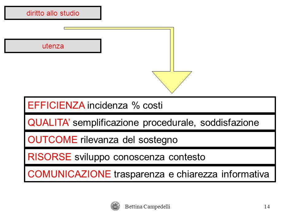 Bettina Campedelli14 diritto allo studio utenza EFFICIENZA incidenza % costi QUALITA' semplificazione procedurale, soddisfazione OUTCOME rilevanza del