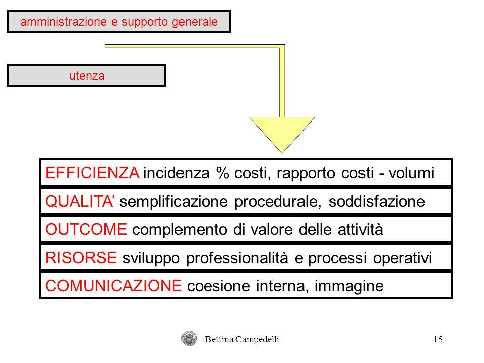 Bettina Campedelli15 amministrazione e supporto generale utenza EFFICIENZA incidenza % costi, rapporto costi - volumi QUALITA' semplificazione procedu