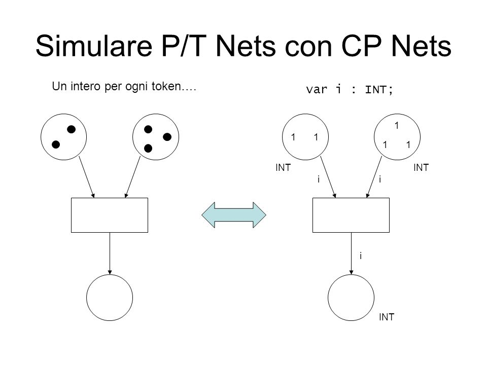 Simulare P/T Nets con CP Nets Un intero per ogni token…. INT 11 1 11 var i : INT; ii i