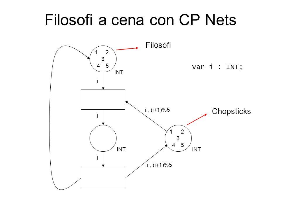 Filosofi a cena con CP Nets INT 12 3 45 12 3 45 i i, (i+1)%5 i i Filosofi Chopsticks var i : INT;