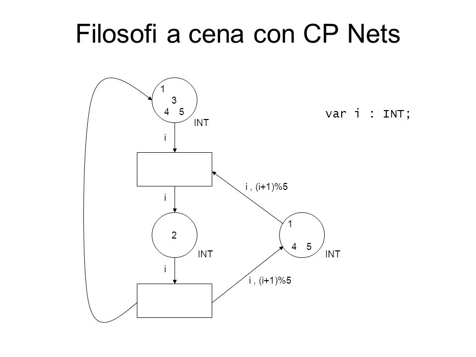Filosofi a cena con CP Nets INT 1 2 3 45 1 45 i i, (i+1)%5 i i var i : INT;