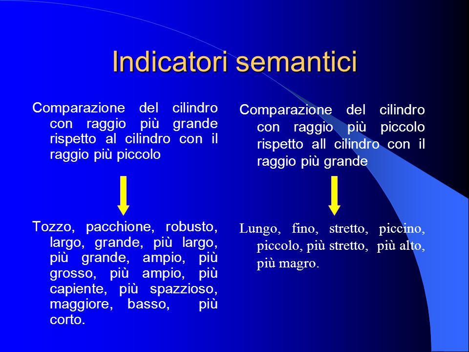 Indicatori semantici Comparazione del cilindro con raggio più piccolo rispetto all cilindro con il raggio più grande Lungo, fino, stretto, piccino, piccolo, più stretto, più alto, più magro.