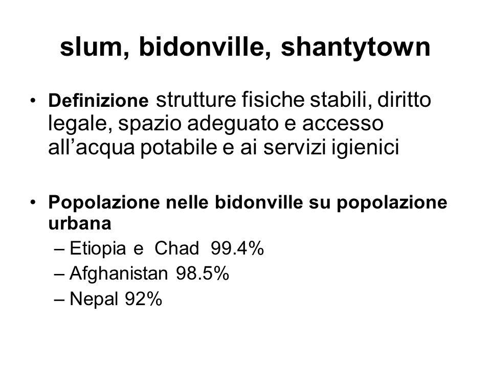 slum, bidonville, shantytown Definizione strutture fisiche stabili, diritto legale, spazio adeguato e accesso all'acqua potabile e ai servizi igienici Popolazione nelle bidonville su popolazione urbana –Etiopia e Chad 99.4% –Afghanistan 98.5% –Nepal 92%